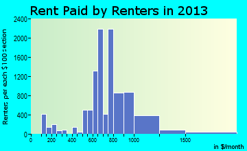 Pinellas Park rent paid by renters for apartments graph