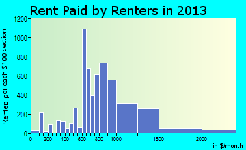 Riviera Beach rent paid by renters for apartments graph