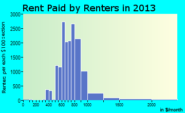 Spring Hill rent paid by renters for apartments graph