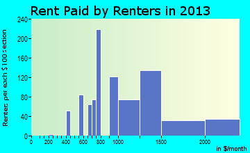 The Villages rent paid by renters for apartments graph