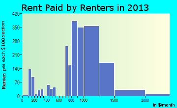 University Park rent paid by renters for apartments graph