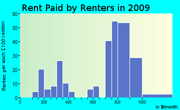 Utopia rent paid by renters for apartments graph