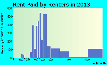 Venice rent paid by renters for apartments graph