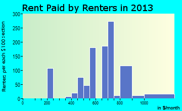 Zephyrhills South rent paid by renters for apartments graph