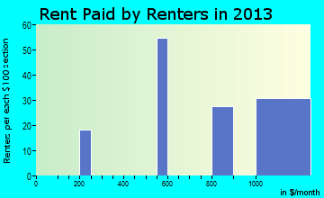 Alva rent paid by renters for apartments graph