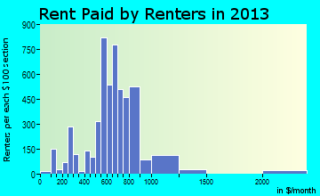Bayonet Point rent paid by renters for apartments graph