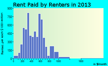 Belle Glade rent paid by renters for apartments graph
