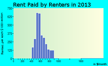 Beverly Hills rent paid by renters for apartments graph