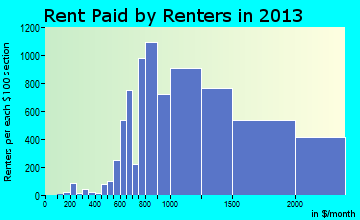 Boca Raton rent paid by renters for apartments graph