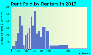 Brownsville rent paid by renters for apartments graph