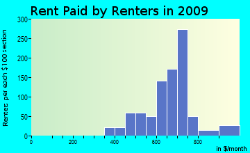 Century Village rent paid by renters for apartments graph