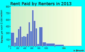 Cocoa rent paid by renters for apartments graph