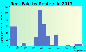 Cottondale rent paid by renters for apartments graph