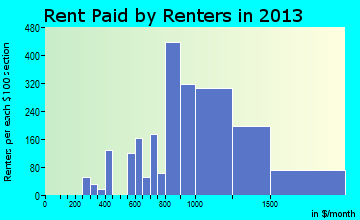 Coral Terrace rent paid by renters for apartments graph