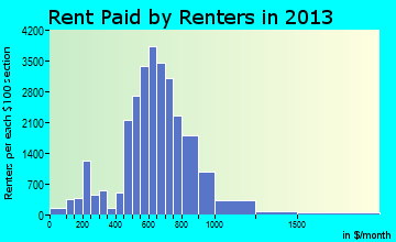 Daytona Beach rent paid by renters for apartments graph