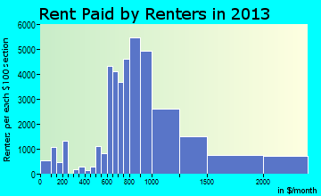 Fort Lauderdale rent paid by renters for apartments graph