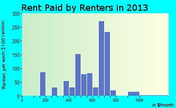 Fort Myers Shores rent paid by renters for apartments graph