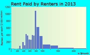 Fort Walton Beach rent paid by renters for apartments graph