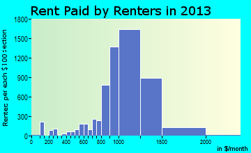 Fountainbleau rent paid by renters for apartments graph