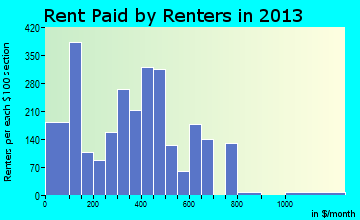 Tuscumbia rent paid by renters for apartments graph
