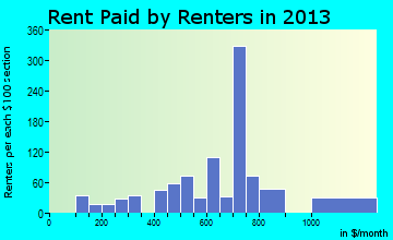 Hilliard rent paid by renters for apartments graph