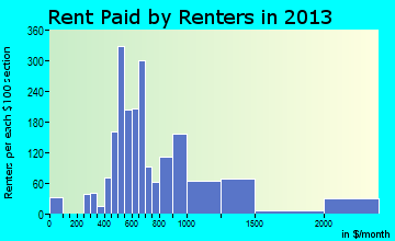 Hudson rent paid by renters for apartments graph