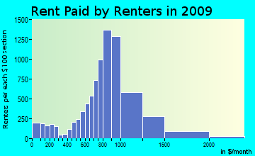 South Westside rent paid by renters for apartments graph
