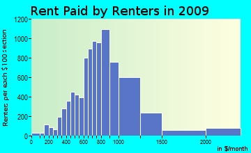 Boca Ciega rent paid by renters for apartments graph