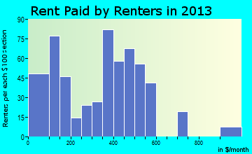 Roberta rent paid by renters for apartments graph
