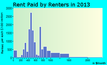 Statesboro rent paid by renters for apartments graph