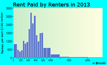 Valdosta rent paid by renters for apartments graph