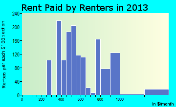 Walthourville rent paid by renters for apartments graph