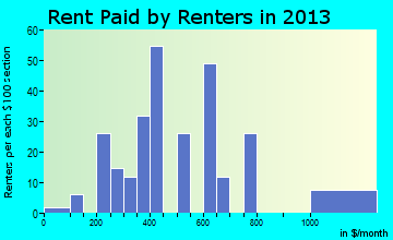 Helen rent paid by renters for apartments graph