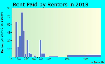 Lake Park rent paid by renters for apartments graph