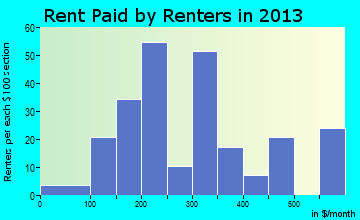 Lenox rent paid by renters for apartments graph
