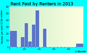 Lumber City rent paid by renters for apartments graph