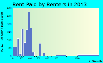 McRae rent paid by renters for apartments graph