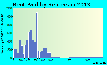 Monroe rent paid by renters for apartments graph