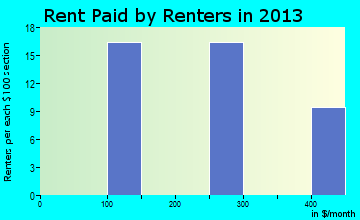 Morgan rent paid by renters for apartments graph