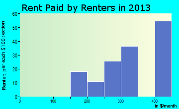 Pineview rent paid by renters for apartments graph