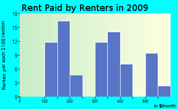 Surrency-Thornton rent paid by renters for apartments graph