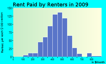 Coopers rent paid by renters for apartments graph