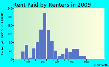 Rutland rent paid by renters for apartments graph