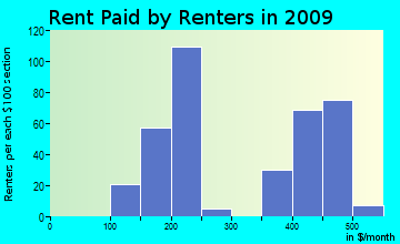 Nevils-Stilson rent paid by renters for apartments graph