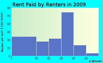 Mayfield rent paid by renters for apartments graph