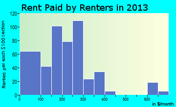 Rent paid by renters in 2015 in Brantley, AL