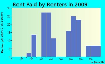 Macedonia rent paid by renters for apartments graph
