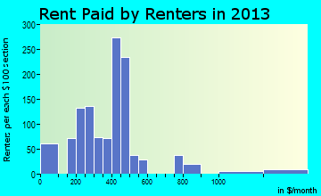 Adel rent paid by renters for apartments graph