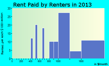 Avondale Estates rent paid by renters for apartments graph