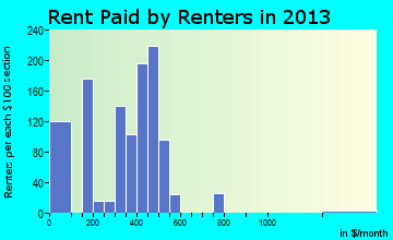 Cochran rent paid by renters for apartments graph